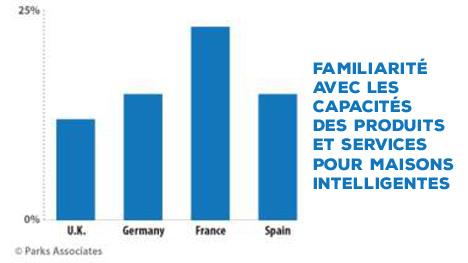 Le quart des foyers quip s d 39 une connexion haut d bit en france connaiss - Les maisons intelligentes ...