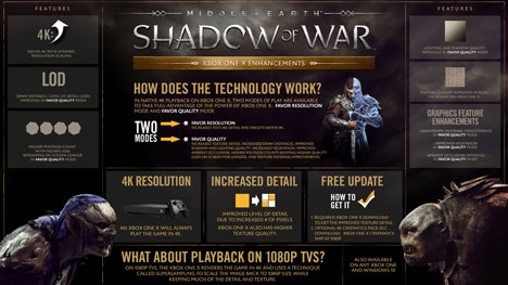 « Middle-earth : Shadow of War » : les améliorations Xbox One X sont maintenant disponibles